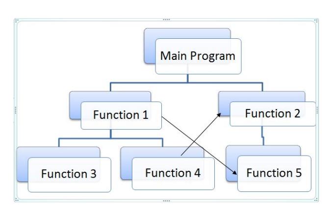 Programarea orientată obiect