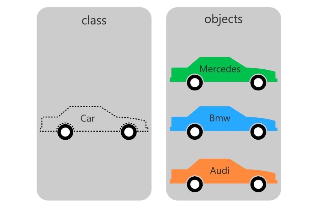 Clase și obiecte